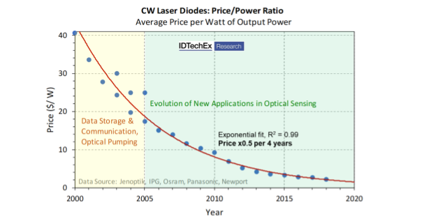 Pulsed Laser Diode Driver Circuit Cost Laser Diode Driver
