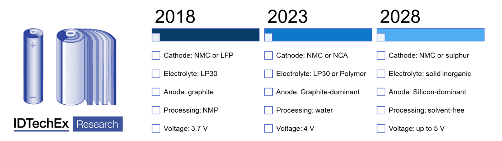 Lithium-Ion Batteries for Electric Vehicles 2020-2030: IDTechEx