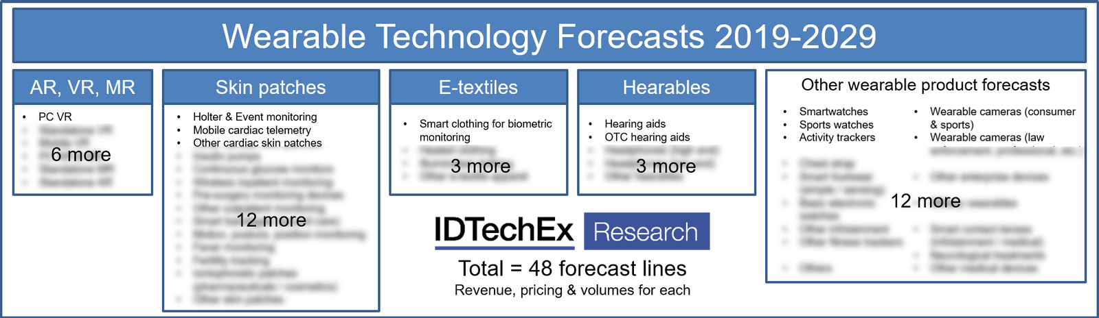 Wearable Technology Forecasts 2019-2029: IDTechEx