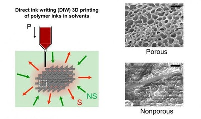 A unique method of fabricating 3D porous structures