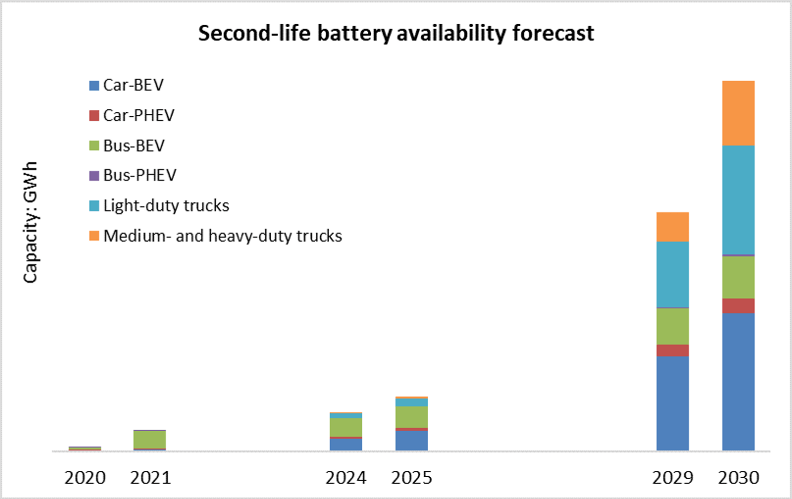 Second-life Electric Vehicle Batteries 2020-2030: IDTechEx