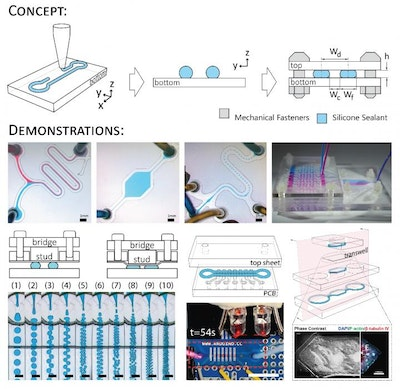 Rapid, low-cost method to 3D print microfluidic devices