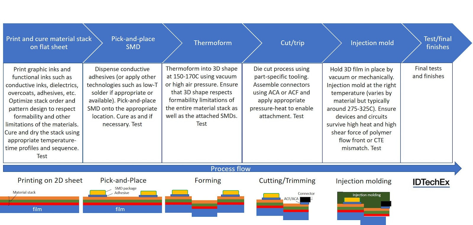 In-Mold Electronics: challenges in every step?   Printed
