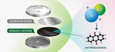 A new concept for more sustainable batteries