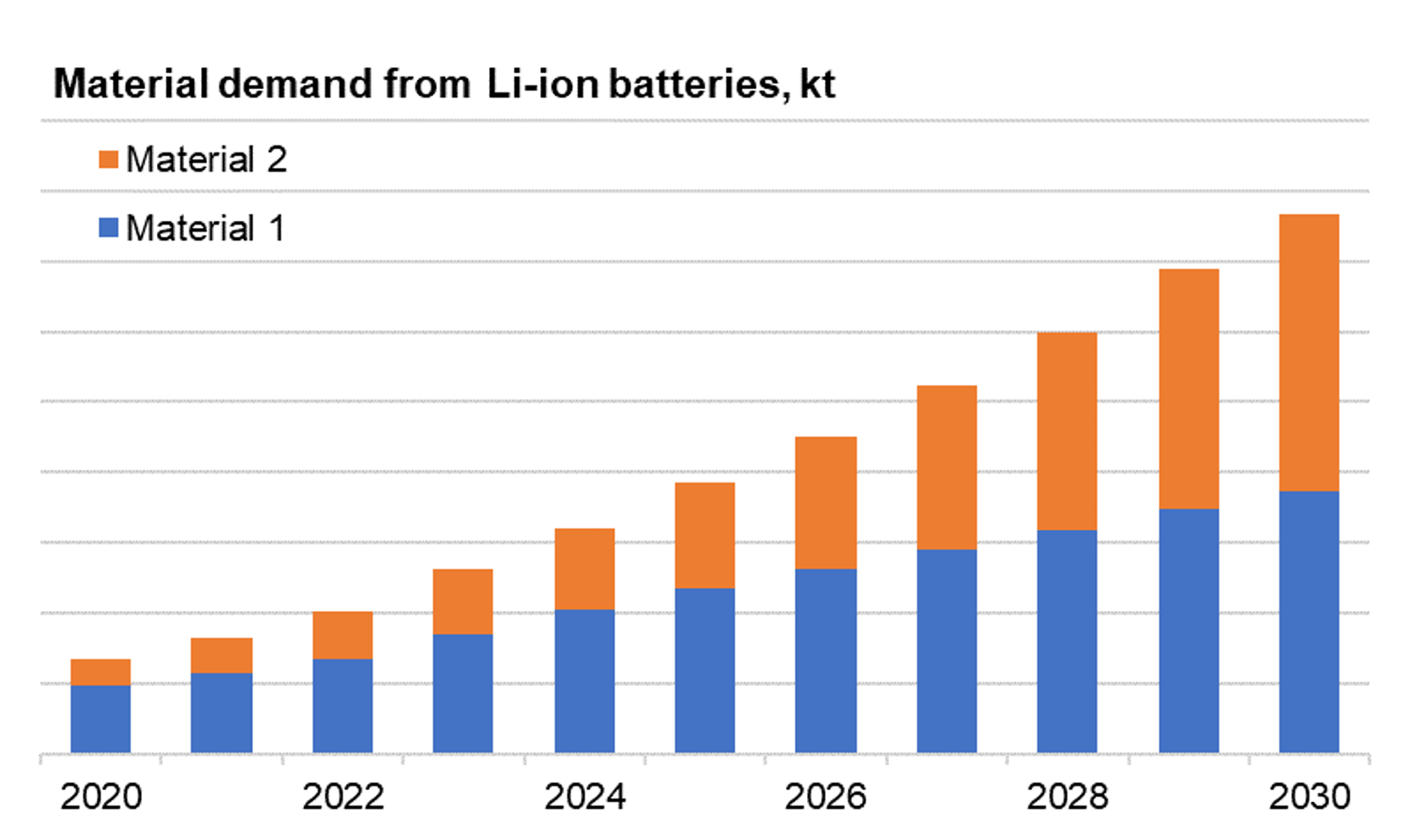 Supply And Demand Current Events 2020.The Li Ion Battery Supply Chain 2020 2030 Idtechex