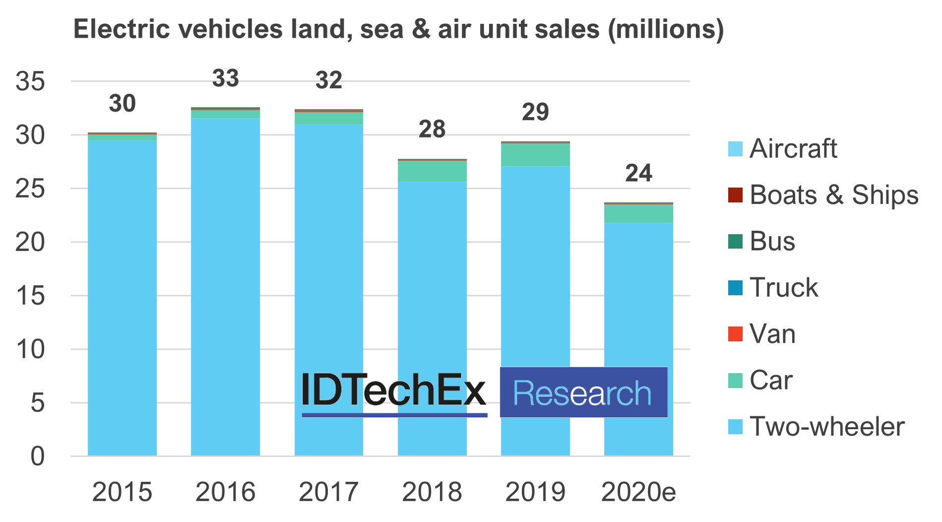 Electric Vehicles Land Sea And Air 2021 2041 Idtechex