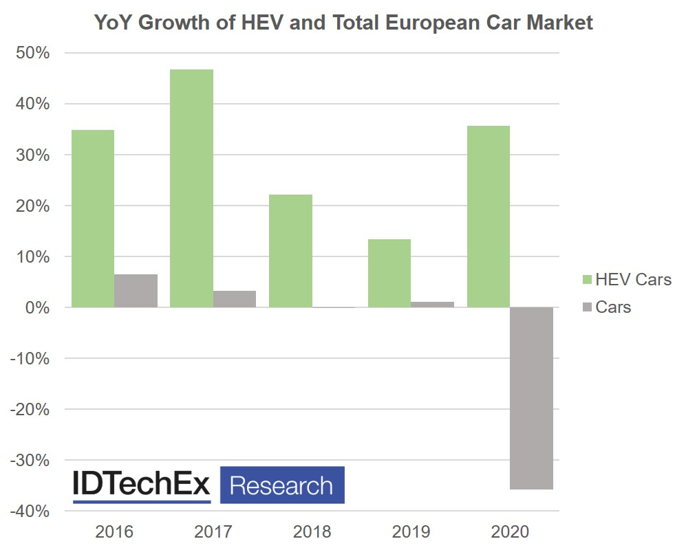 Full Hybrid Electric Vehicle Markets 2021 2041 Idtechex